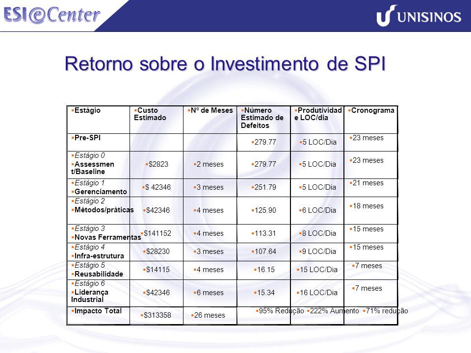 Retorno sobre o Investimento de SPI