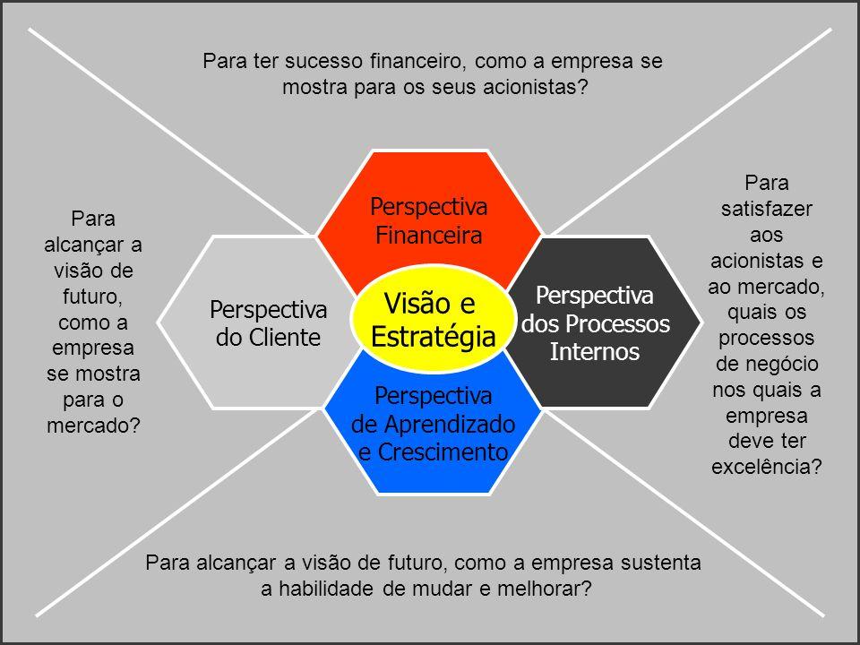 Visão e Estratégia Perspectiva Financeira Perspectiva Perspectiva