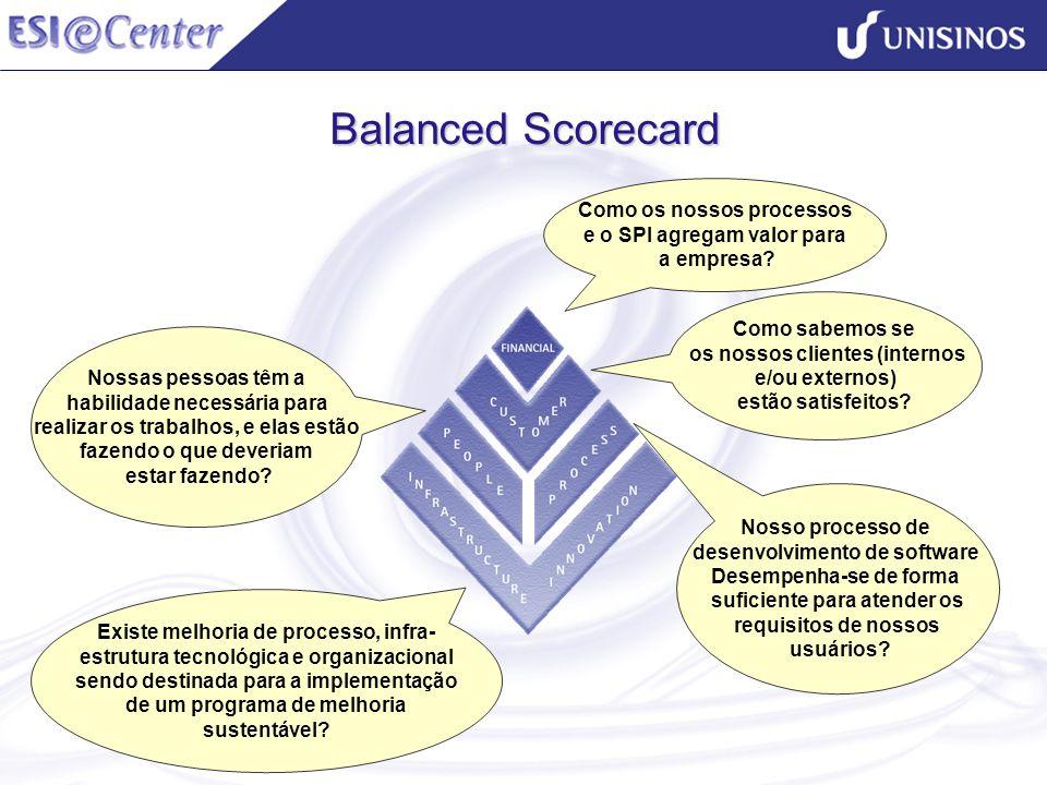 Balanced Scorecard Como os nossos processos e o SPI agregam valor para