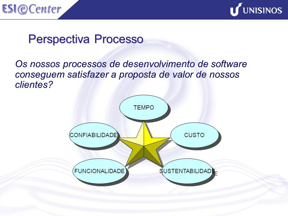 Perspectiva Processo Os nossos processos de desenvolvimento de software conseguem satisfazer a proposta de valor de nossos clientes