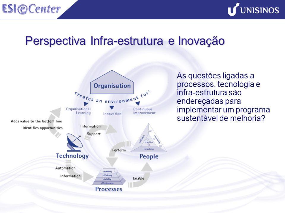 Perspectiva Infra-estrutura e Inovação