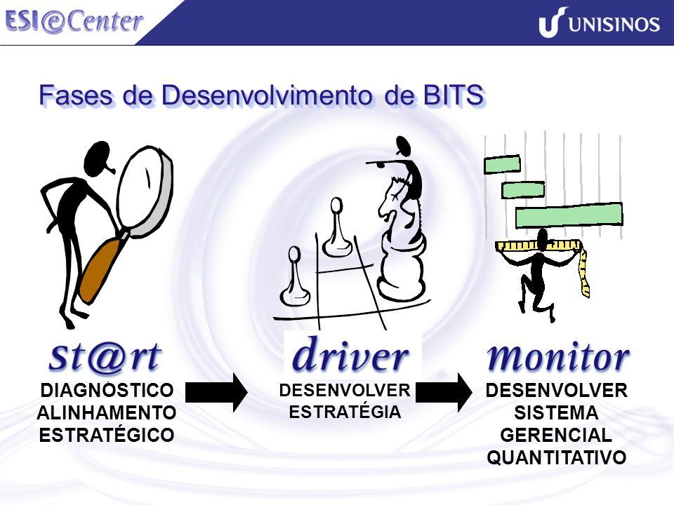 Fases de Desenvolvimento de BITS