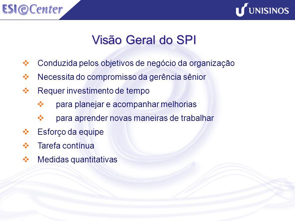 Visão Geral do SPI Conduzida pelos objetivos de negócio da organização