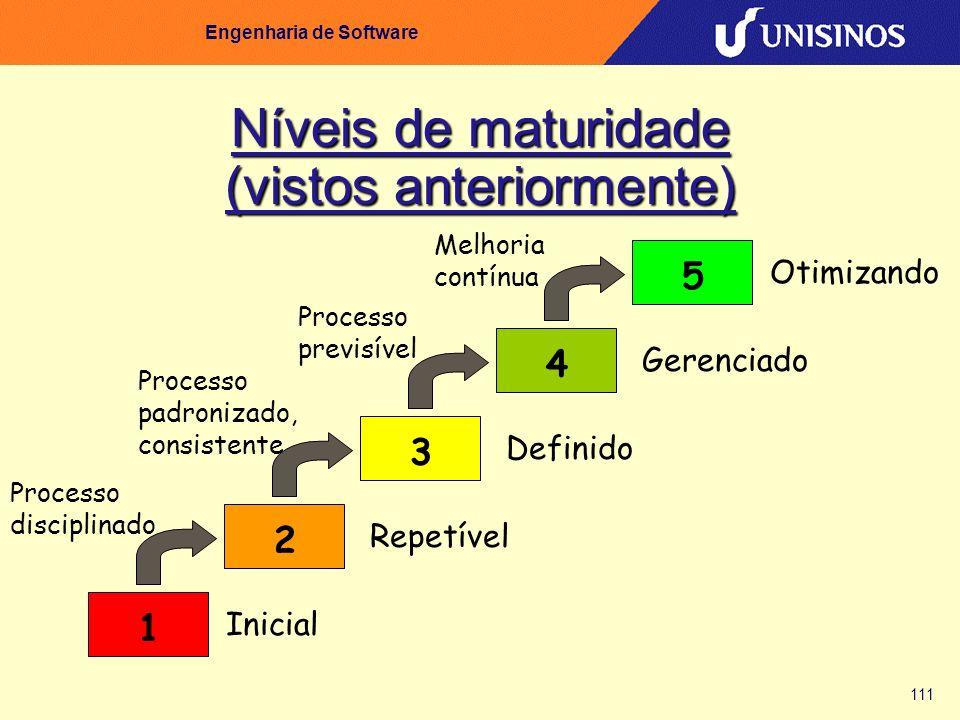 Níveis de maturidade (vistos anteriormente)