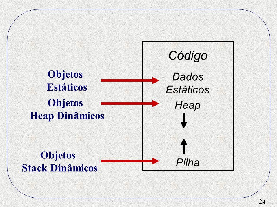 Código Objetos Dados Estáticos Estáticos Objetos Heap Heap Dinâmicos