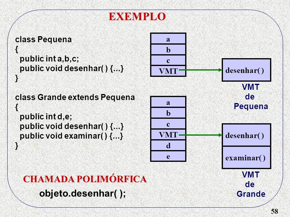 EXEMPLO CHAMADA POLIMÓRFICA objeto.desenhar( ); class Pequena a {