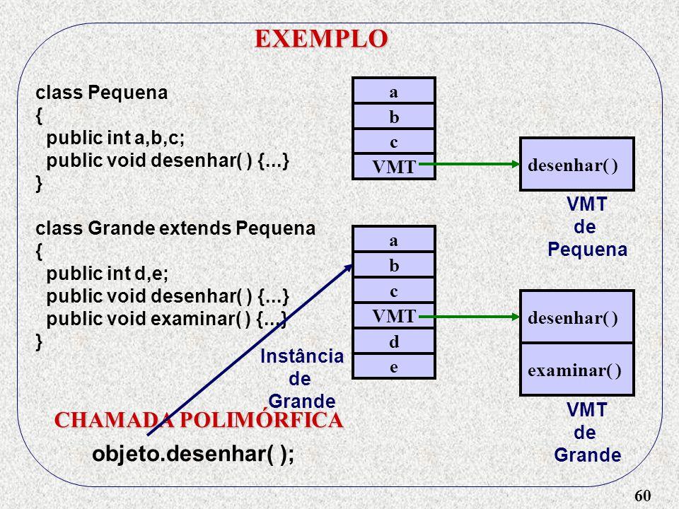 EXEMPLO CHAMADA POLIMÓRFICA objeto.desenhar( ); class Pequena {