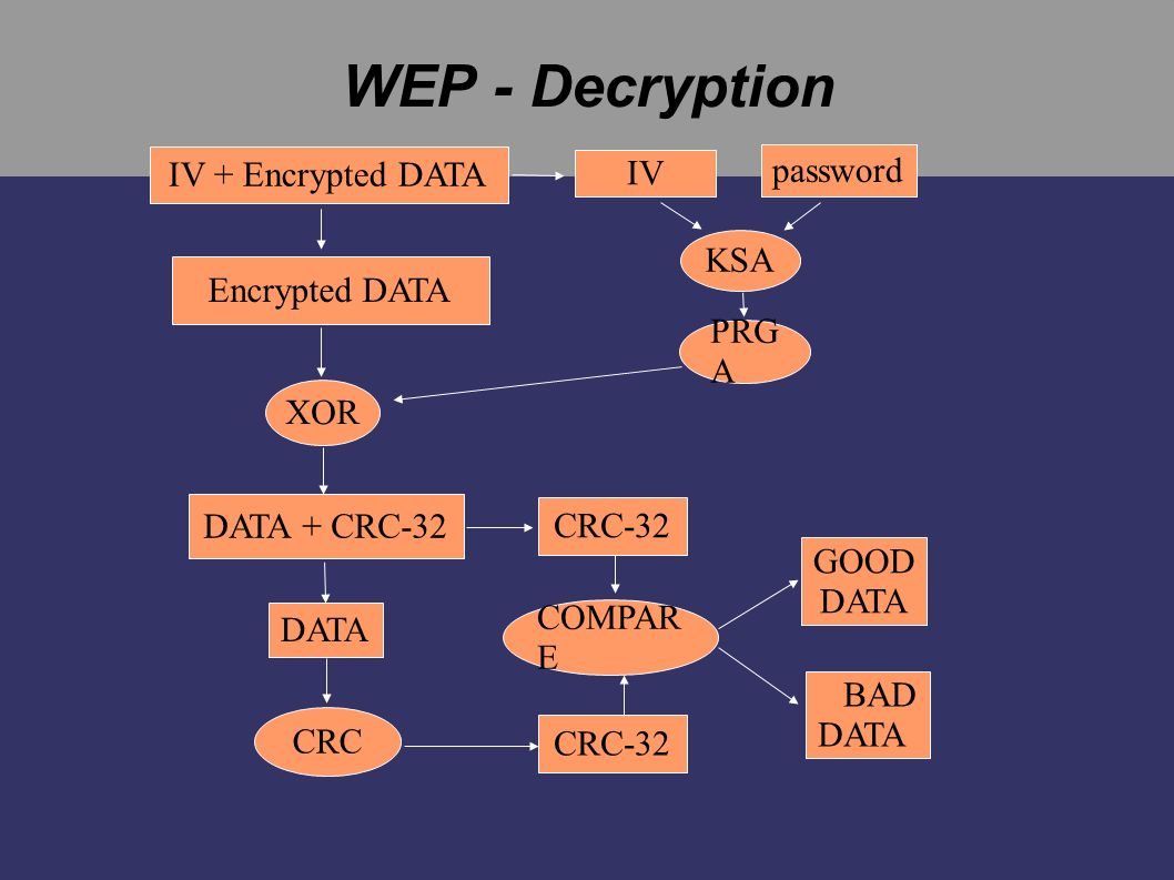 WEP - Decryption IV + Encrypted DATA password IV KSA Encrypted DATA