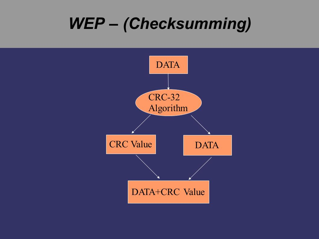 WEP – (Checksumming) DATA CRC-32 Algorithm CRC Value DATA