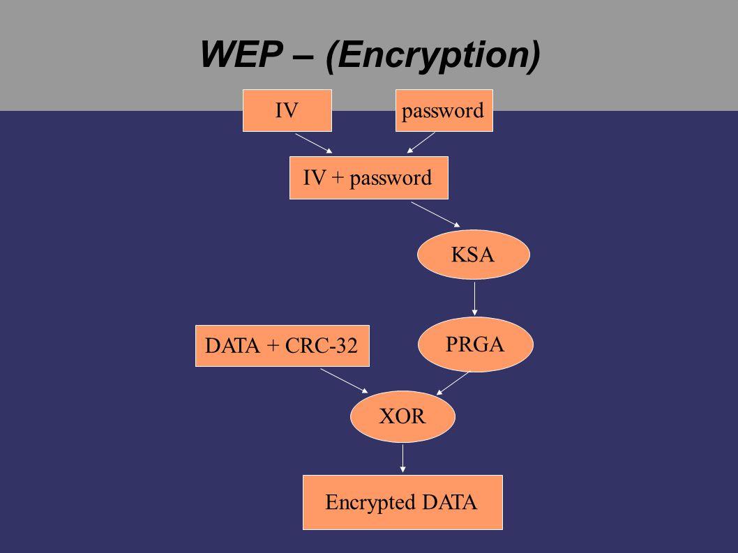 WEP – (Encryption) IV password IV + password KSA PRGA DATA + CRC-32