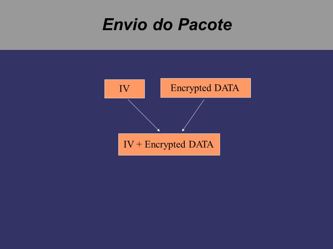 Envio do Pacote IV Encrypted DATA IV + Encrypted DATA