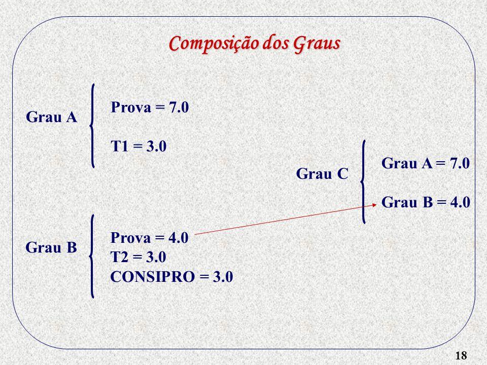 Composição dos Graus Prova = 7.0 T1 = 3.0 Grau A Grau A = 7.0