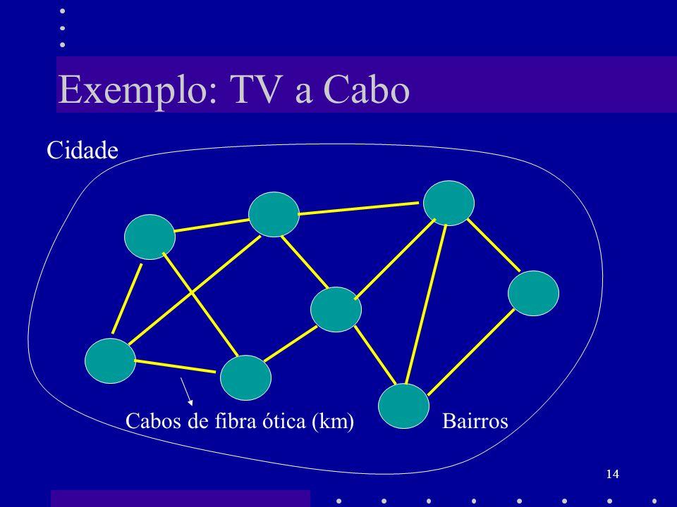 Exemplo: TV a Cabo Cidade Cabos de fibra ótica (km) Bairros
