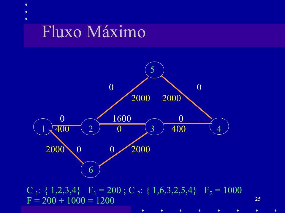 Fluxo Máximo 5. 0 0. 2000 2000. 0 1600 0.