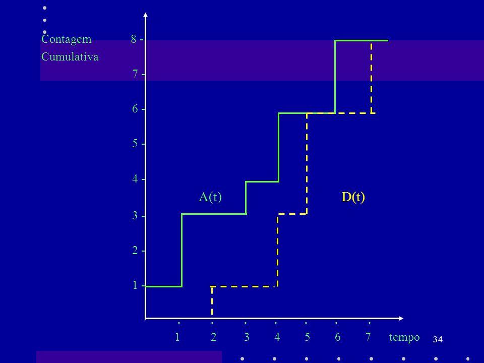 Contagem 8 - Cumulativa. 7 - 6 - 5 - 4 - A(t) D(t)