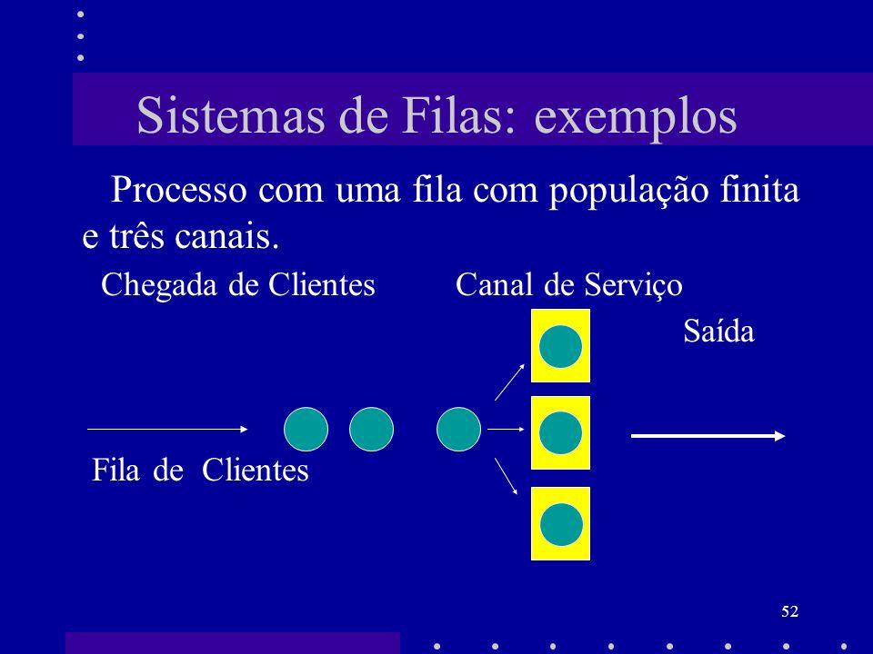 Sistemas de Filas: exemplos