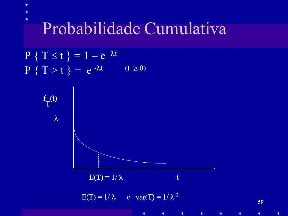 Probabilidade Cumulativa
