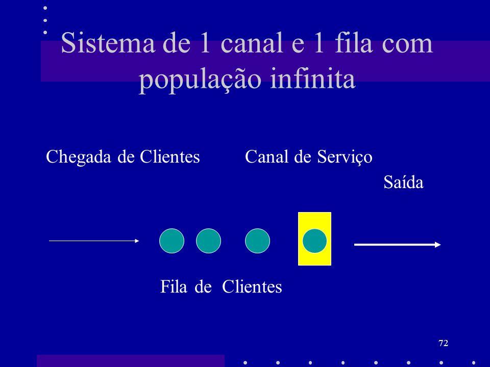 Sistema de 1 canal e 1 fila com população infinita