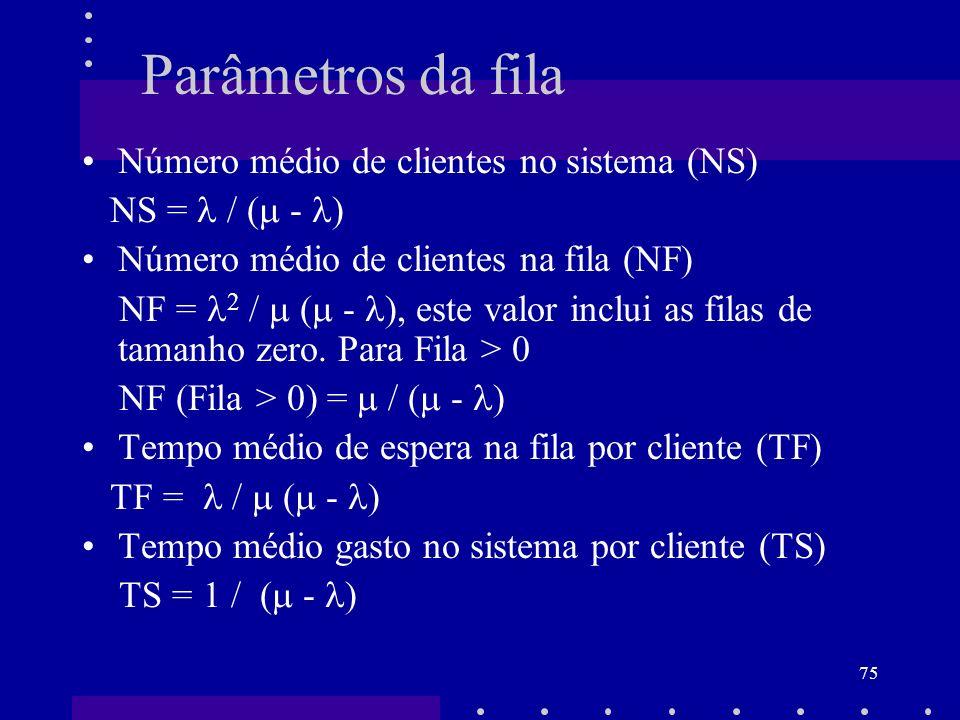 Parâmetros da fila Número médio de clientes no sistema (NS)