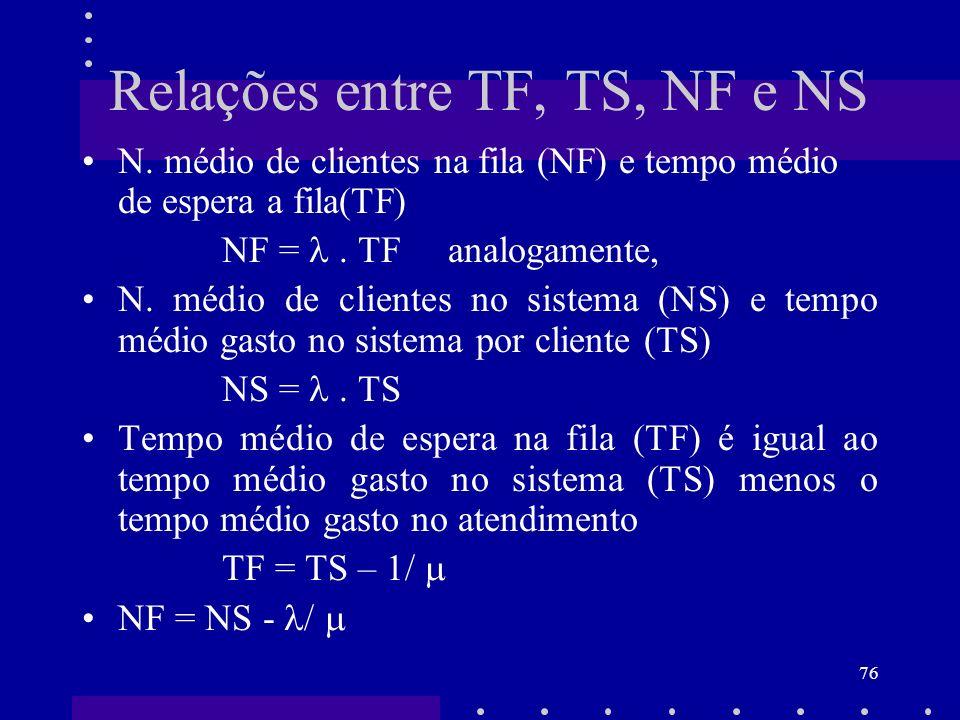 Relações entre TF, TS, NF e NS