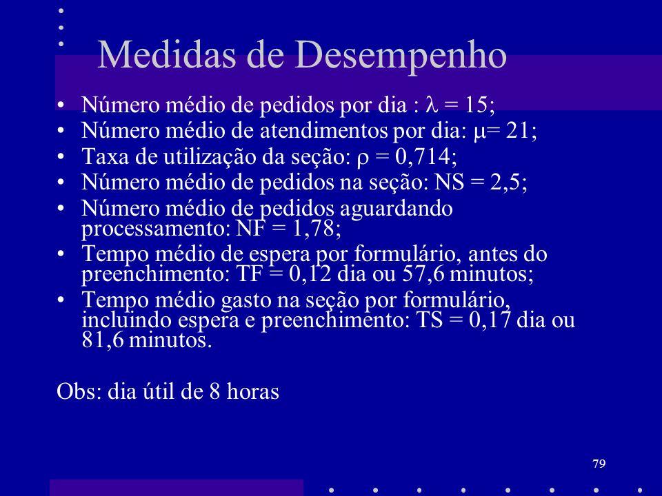 Medidas de Desempenho Número médio de pedidos por dia :  = 15;