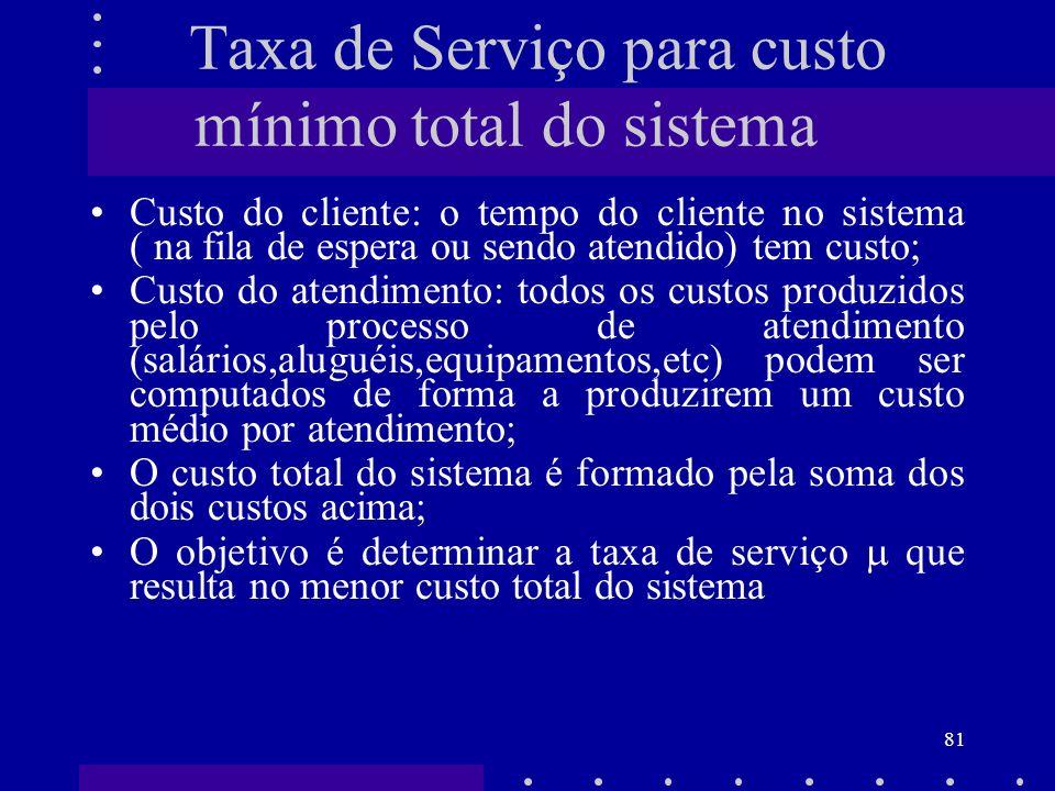 Taxa de Serviço para custo mínimo total do sistema