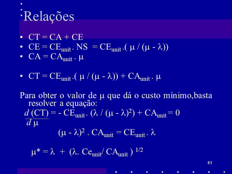 Relações CT = CA + CE CE = CEunit . NS = CEunit .(  / ( - ))