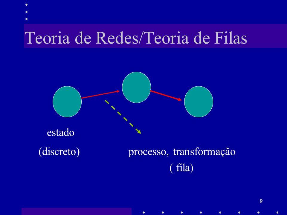 Teoria de Redes/Teoria de Filas