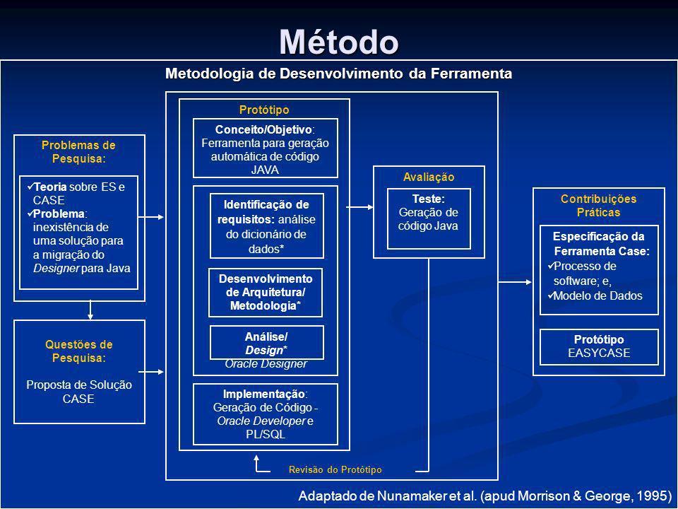Método Metodologia de Desenvolvimento da Ferramenta