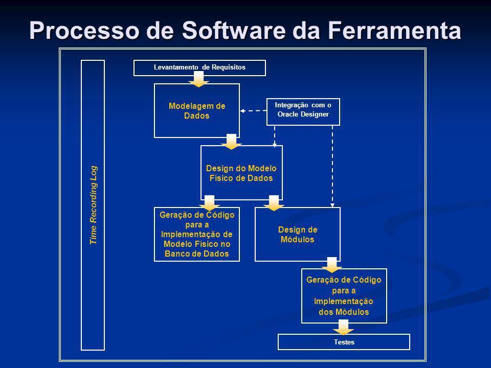 Processo de Software da Ferramenta