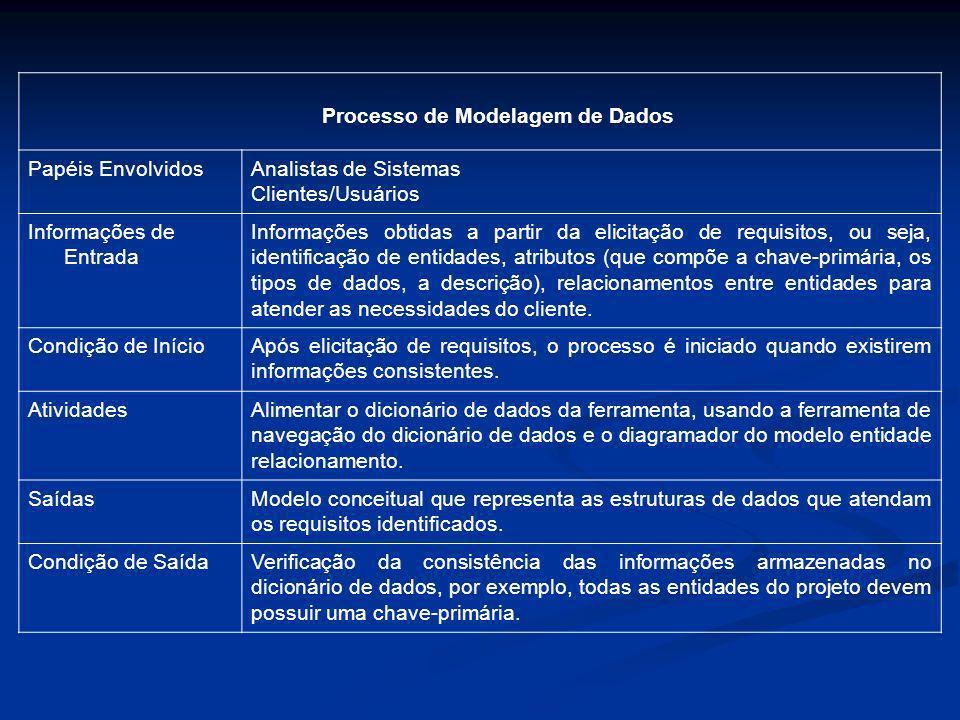 Processo de Modelagem de Dados