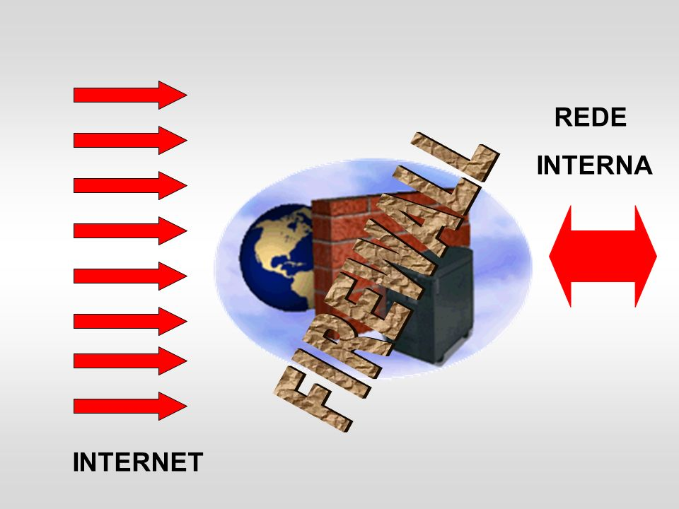 REDE INTERNA FIREWALL INTERNET