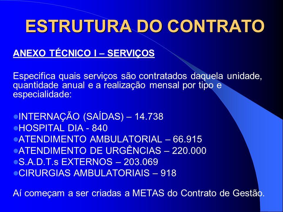 ESTRUTURA DO CONTRATO ANEXO TÉCNICO I – SERVIÇOS