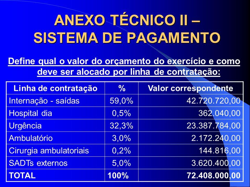 ANEXO TÉCNICO II – SISTEMA DE PAGAMENTO