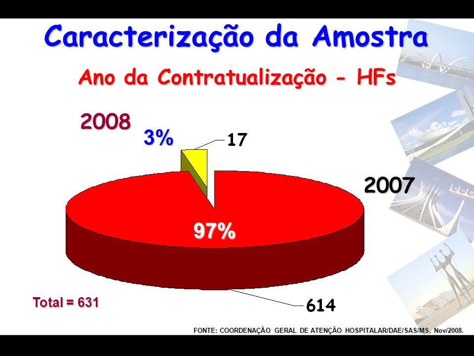 Ano da Contratualização - HFs