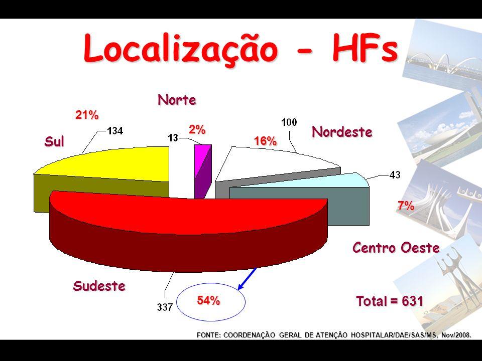 FONTE: COORDENAÇÃO GERAL DE ATENÇÃO HOSPITALAR/DAE/SAS/MS, Nov/2008.