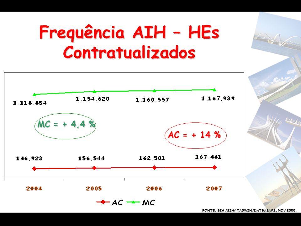 Frequência AIH – HEs Contratualizados