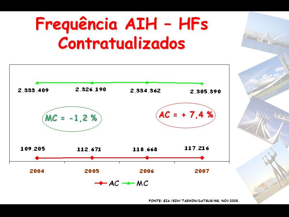 Frequência AIH – HFs Contratualizados