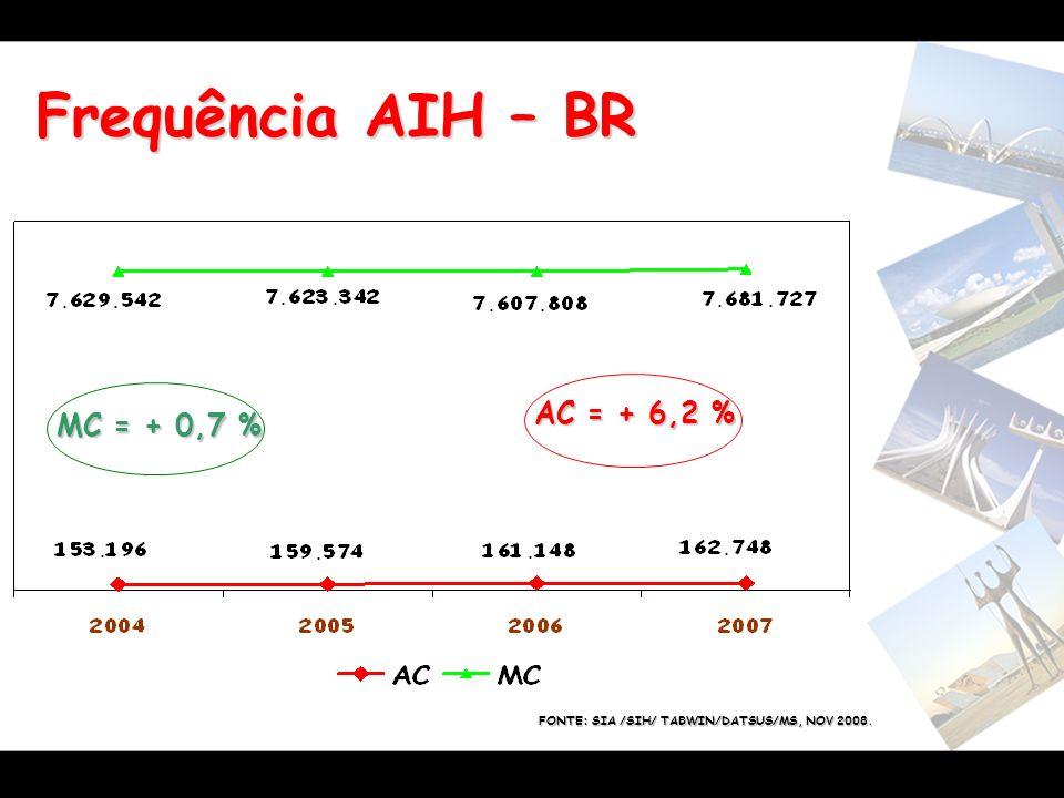 Frequência AIH – BR AC = + 6,2 % MC = + 0,7 %