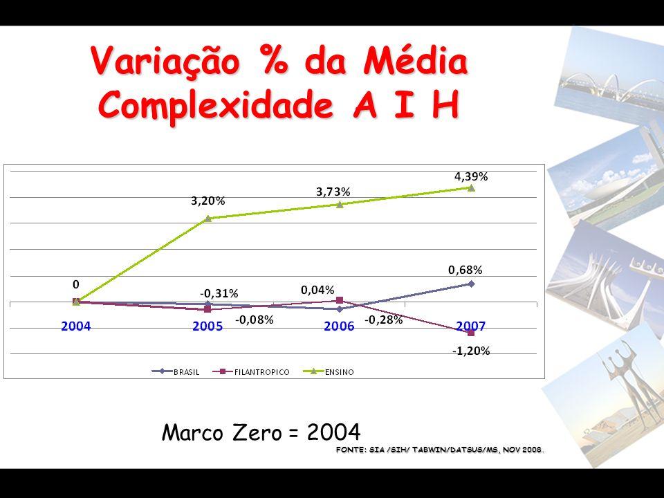 Variação % da Média Complexidade A I H