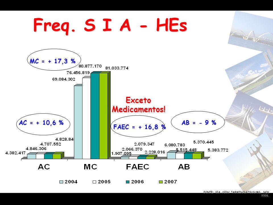 Freq. S I A - HEs Exceto Medicamentos! MC = + 17,3 % AC = + 10,6 %