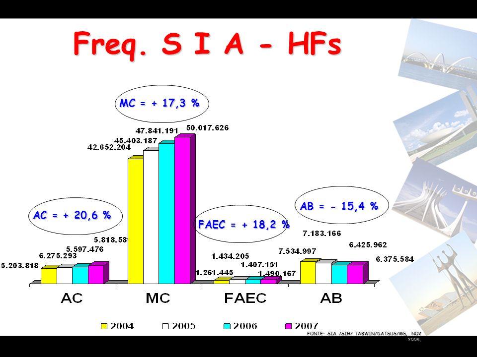 Freq. S I A - HFs MC = + 17,3 % AB = - 15,4 % AC = + 20,6 %
