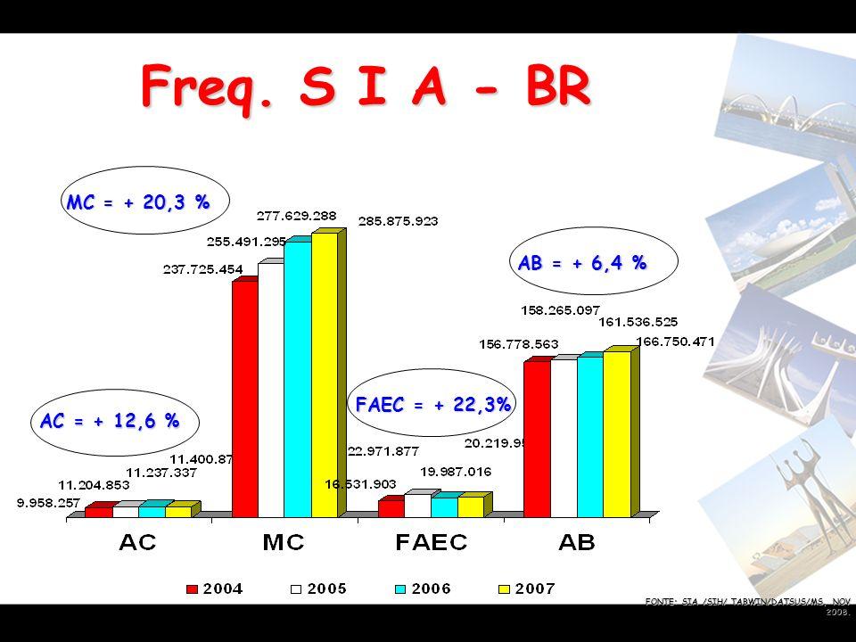 Freq. S I A - BR MC = + 20,3 % AB = + 6,4 % FAEC = + 22,3%