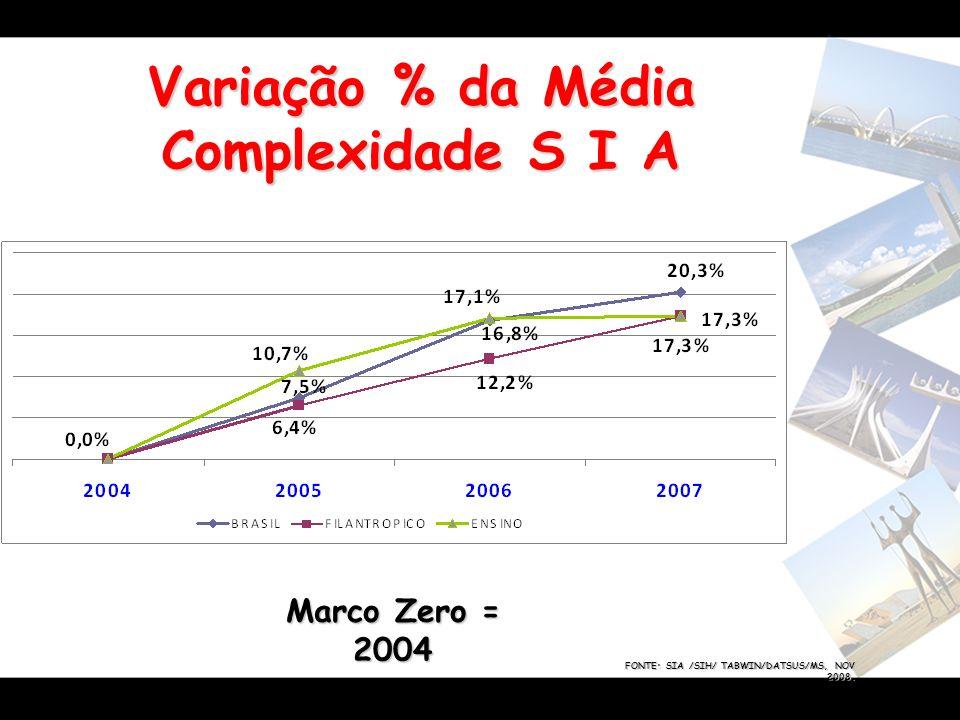 Variação % da Média Complexidade S I A