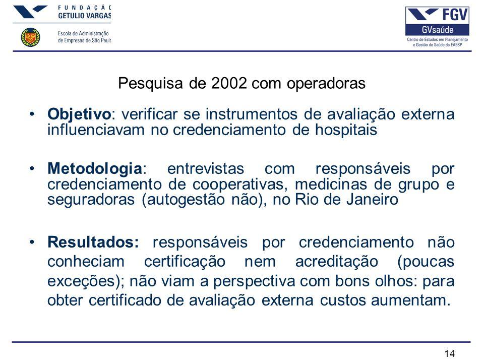 Pesquisa de 2002 com operadoras