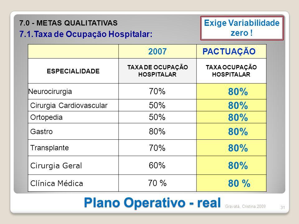 Plano Operativo - real 80% 80 % Exige Variabilidade zero ! 2007
