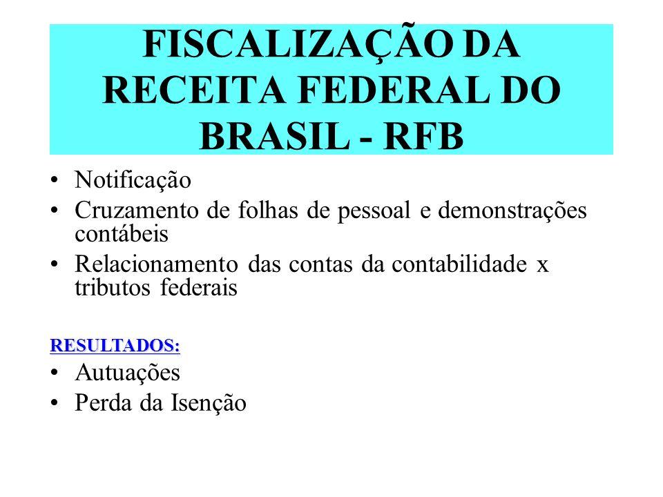 FISCALIZAÇÃO DA RECEITA FEDERAL DO BRASIL - RFB
