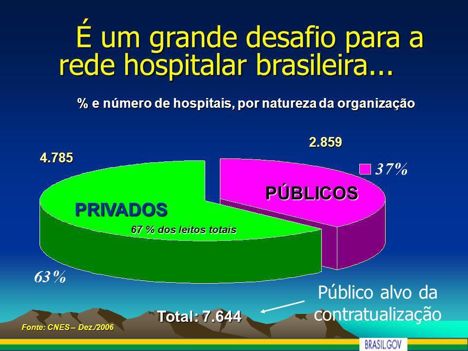 % e número de hospitais, por natureza da organização