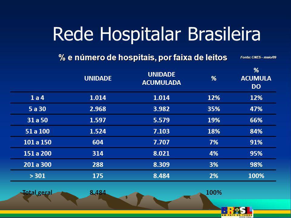 % e número de hospitais, por faixa de leitos