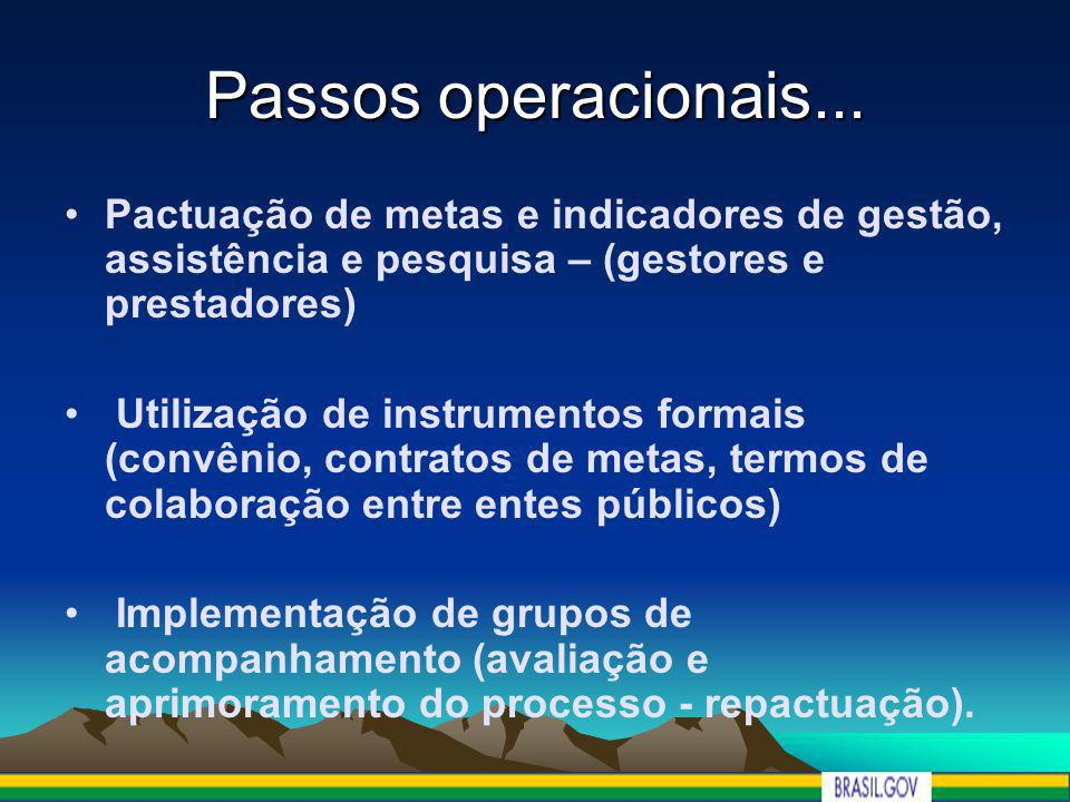 Passos operacionais... Pactuação de metas e indicadores de gestão, assistência e pesquisa – (gestores e prestadores)